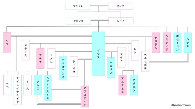 オリンポス十二神の家系図